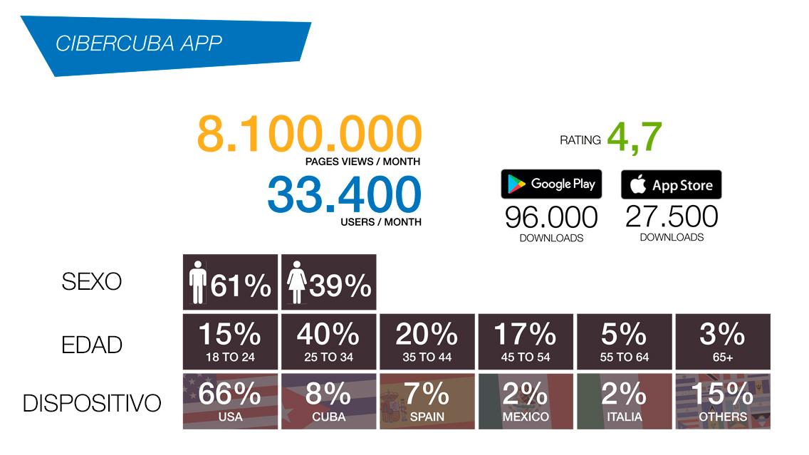 App de CiberCuba